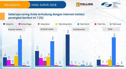 Pengguna internet di Indonesia banyak menggunakan smartphone