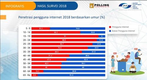Pengguna internet di Indonesia 2018