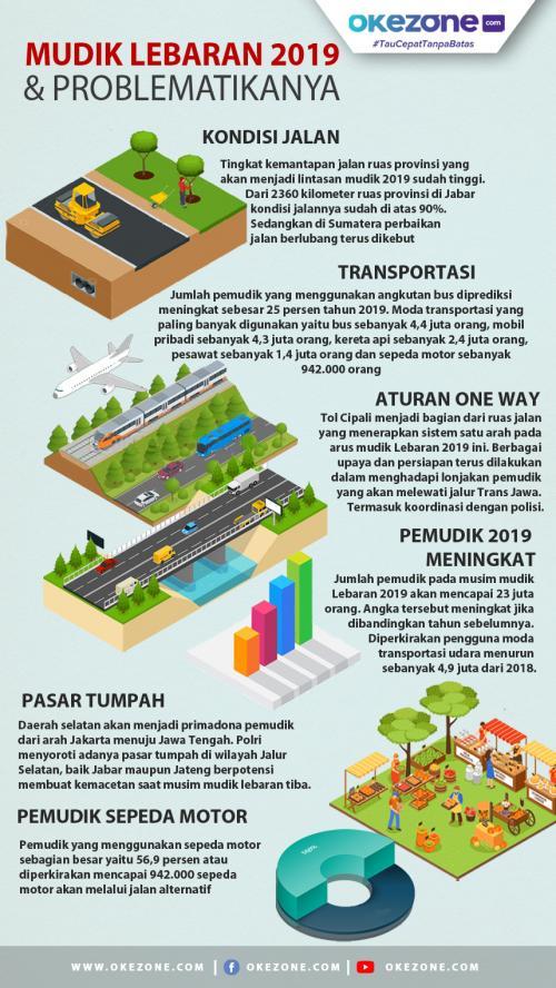 Infografis Mudik Lebaran 2019