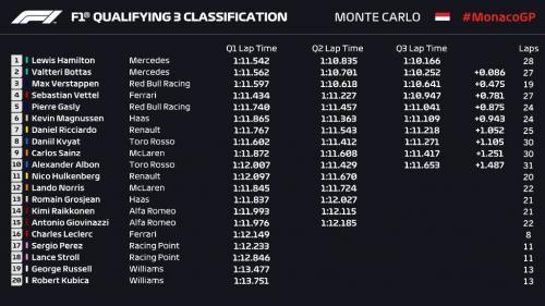 Hasil Kualifikasi F1 GP Monaco 2019 (Foto: F1/Twitter)