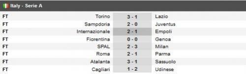 Pekan 38 Liga Italia 2018-2019