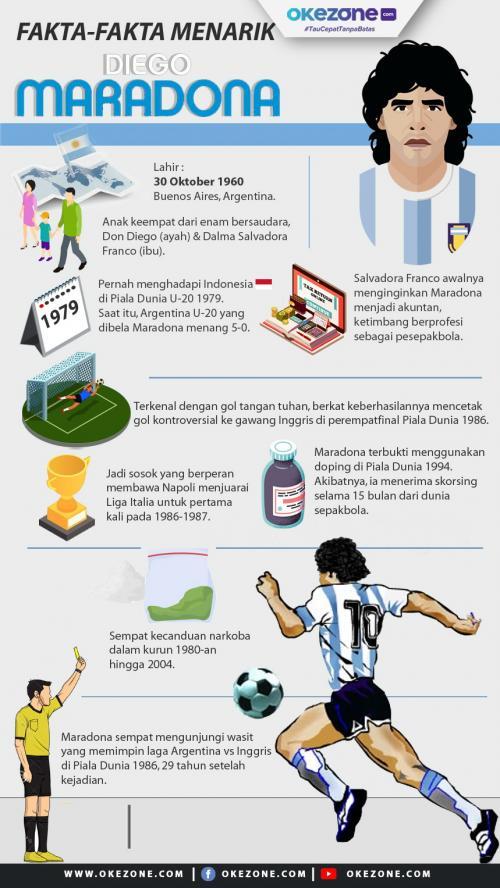 fakta Menarik Diego Maradona