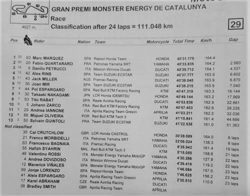 Hasil MotoGP Catalunya 2019