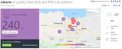 Polusi Jakarta parah