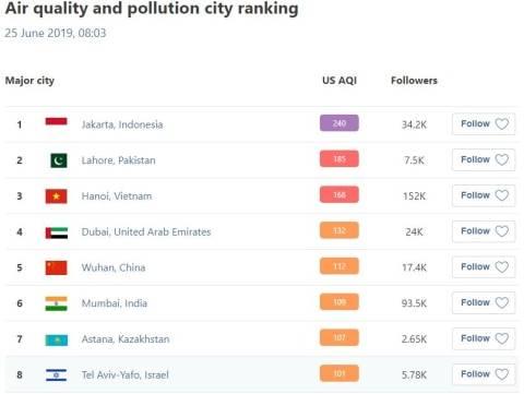 tingkat polusi jakarta
