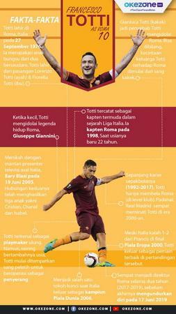 Infografis Francesco Totti