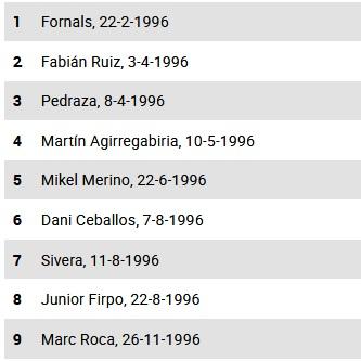 Daftar pemain Spanyol