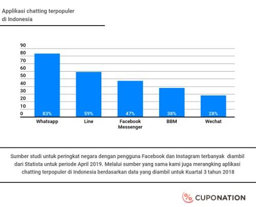 Aplikasi Chatting terpopuler di Indonesia