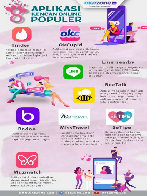 Bertemu gebetan dengan aplikasi kencan online
