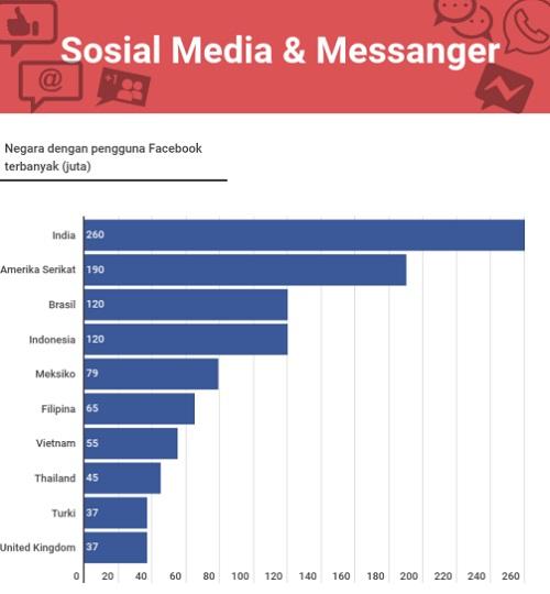 Pengguna Facebook dan Instagram di Indonesia terbanyak ke-4 di Dunia