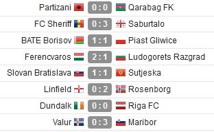 Hasil Kualifikasi I Liga Champions 2019-2020