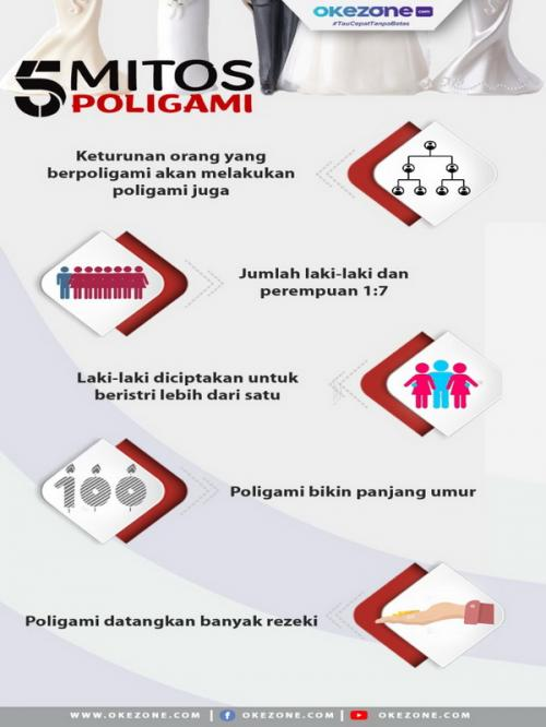 infografis poligami