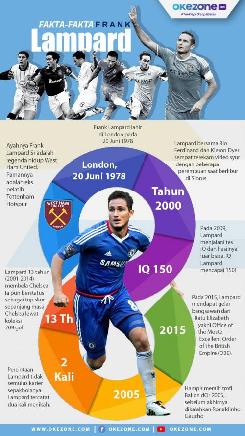 Infografis Frank Lampard