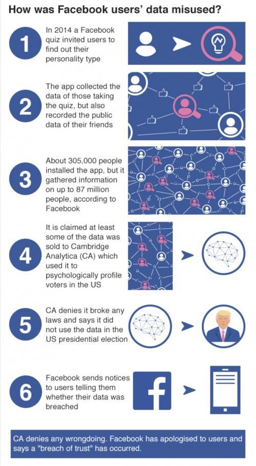 Facebook Dikenai Denda Rp70 Triliun Atas Kasus Cambridge Analytic