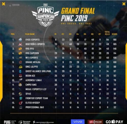 EVOS Esport Asal Palembang Juarai Kompetisi PUBG Mobile Nasional PINC 2019