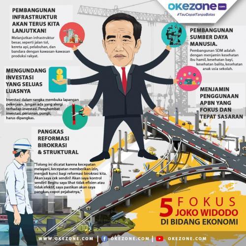 Infografis Fokus Jokowi Bidang Ekonomi (Okezone)