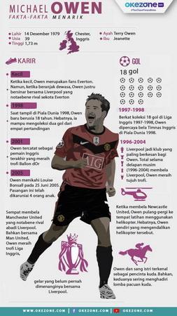 Infografis Michael Owen