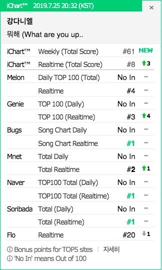 Album debut Kang Daniel 'Color On Me' sukses menguasai chart album iTunes 15 negara, sehari setelah dirilis.