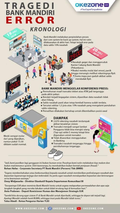Infografis Eror Bank Mandiri