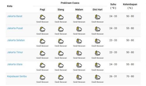 Prediksi cuaca DKI Jakarta pada 31 Juli. (BMKG)