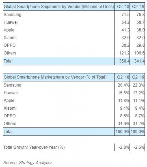 Penjualan Huawei, Xiaomi, dan Vivo Meningkat di Q2 2019