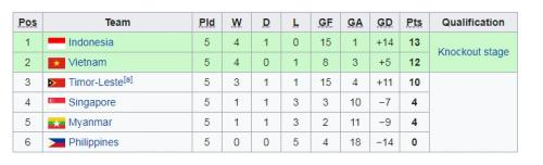 Klasemen akhir Grup A Piala AFF U-15 2019