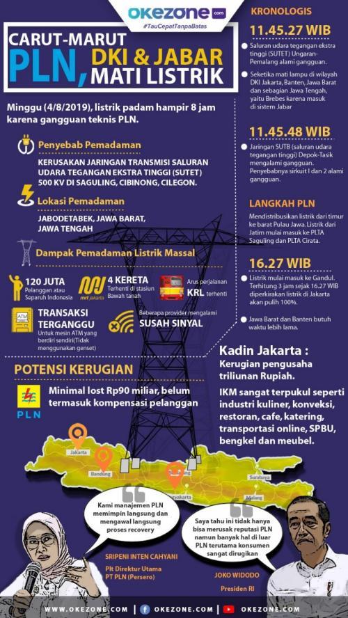 Infografis Pemadaman Listrik PLN