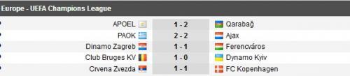 Hasil Kualifikasi III Liga Champions 2019-2020