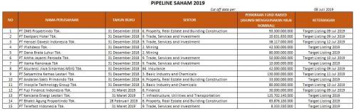 Data Pipeline BEI Per 8 Juli 2019