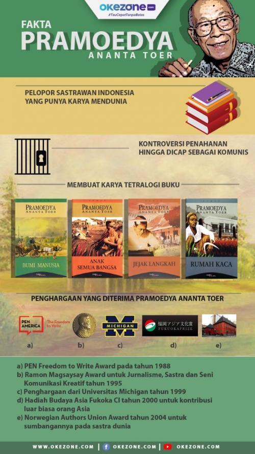 Tematik Pramoedya Ananta Toer