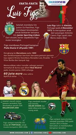 Infografis Luis Figo