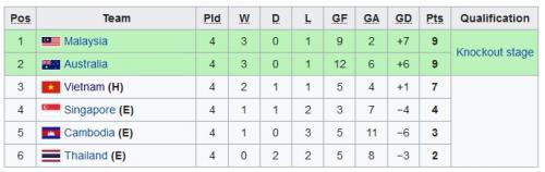 Klasemen Grup B Piala AFF U-18 2019 usai matchday keempat