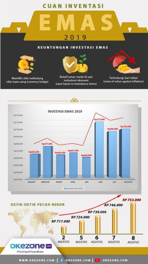 Infografis emas Antam