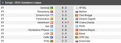 Hasil kualifikasi III Liga Champions 2019-2020, Rabu 14 Agustus (Foto: Soccerway)