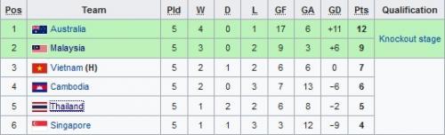 Klasemen akhir Grup B Piala AFF U-18 2019