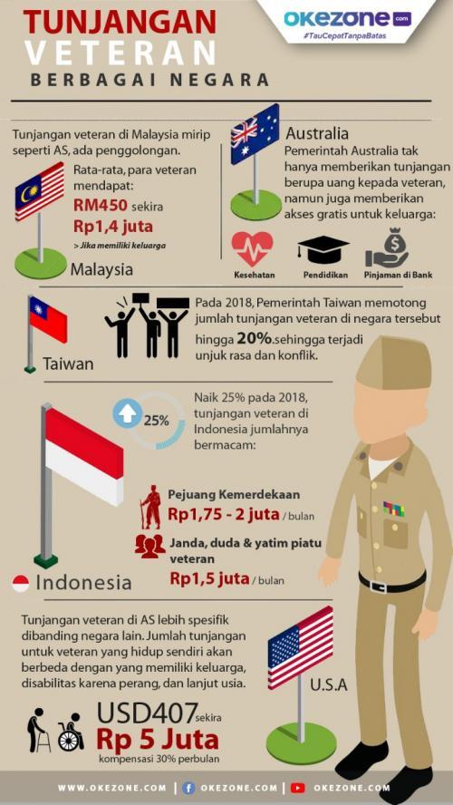 Infografis Veteran