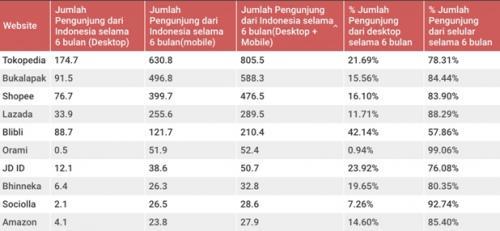 Intip 10 Situs Belanja Online Paling Sering Dikunjungi di Indonesia