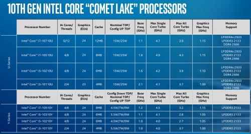 Intel baru-baru ini mengumumkan prosesor baru dengan seri 'U' dan 'Y' Comet Lake.