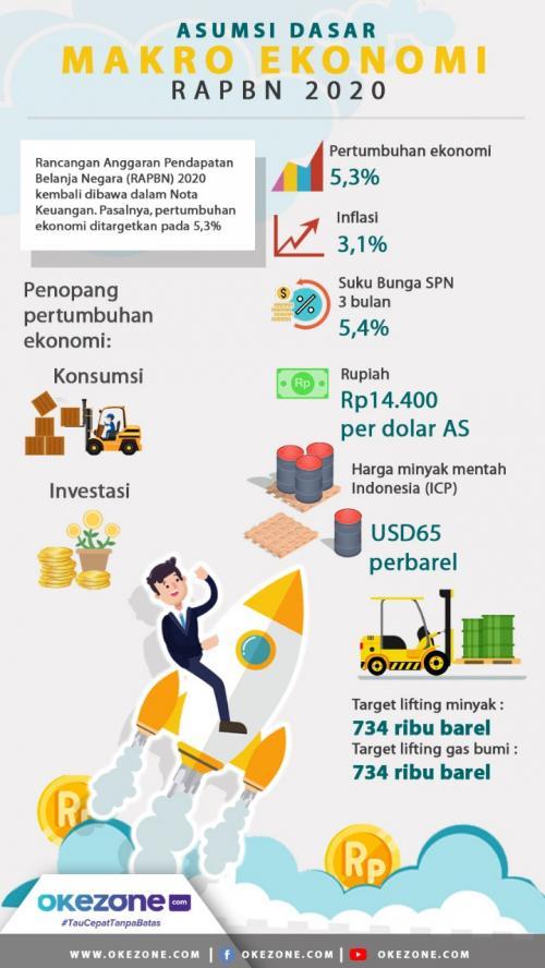 Ekonomi RI