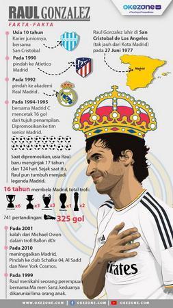 Infografis Raul Gonzalez
