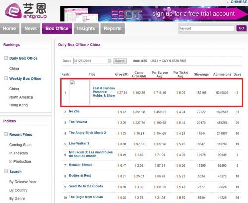 Hobbs and Shaw memulai debutnya di China dengan gemilang. (Foto: Universal Pictures)