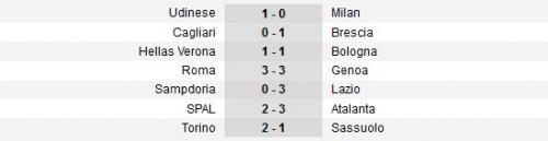 Hasil pekan pertama Ligab Italia 2019-2020