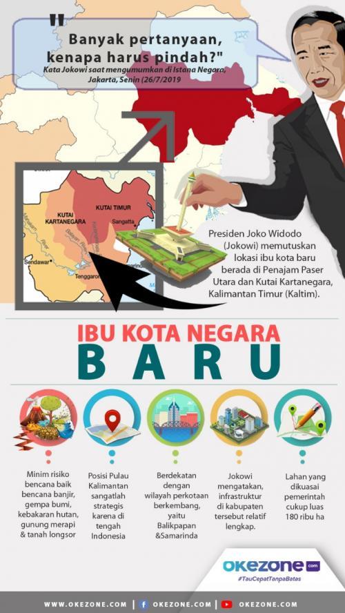 Infografis Pemindahan Ibu Kota