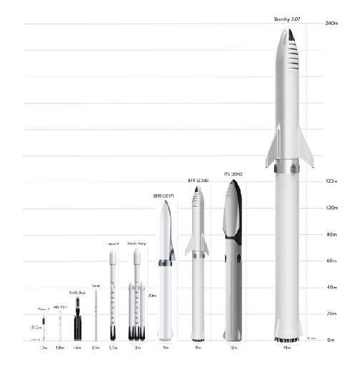 Elon Musk Ciptakan Starship Generasi Terbaru