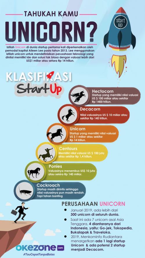 Infografis startup unicorn (Foto: Okezone)