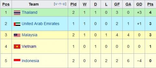 Klasemen Grup G kualifikasi Piala Dunia 2022 zona Asia