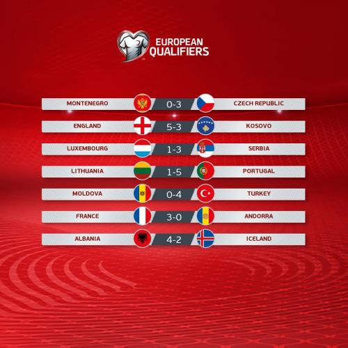 Hasil kualifikasi Piala Eropa 2020