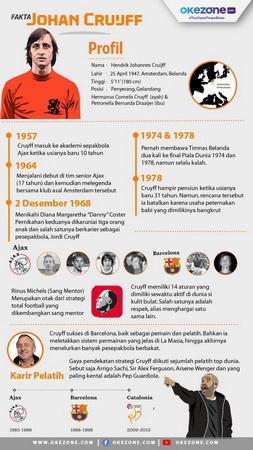 Infografis Johan Cruyff