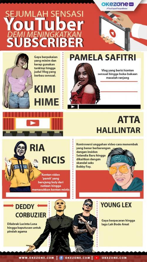 Tematik Sensasi YouTuber demi mendongkrak viewers. (Ilustrasi: Okezone)