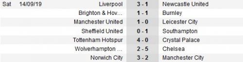 Hasil tujuh pertandingan di pekan kelima Liga Inggris musim ini (Foto: Soccerway)